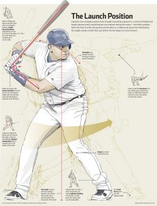 Miguel Cabrera Swing Analysis